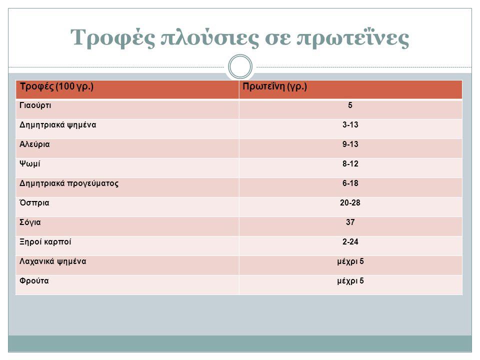 Τροφές πλούσιες σε πρωτεΐνες Τροφές (100 γρ.)Πρωτεΐνη (γρ.) Γιαούρτι5 Δημητριακά ψημένα3-13 Αλεύρια9-13 Ψωμί8-12 Δημητριακά προγεύματος6-18 Όσπρια20-28 Σόγια37 Ξηροί καρποί2-24 Λαχανικά ψημέναμέχρι 5 Φρούταμέχρι 5