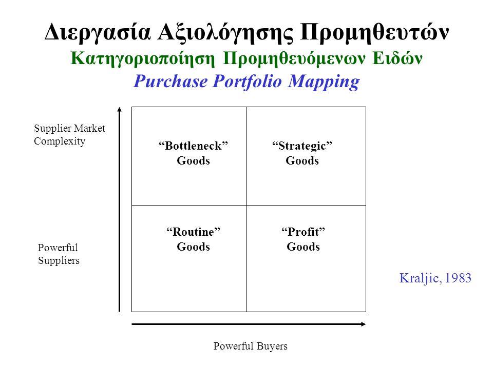 """Διεργασία Αξιολόγησης Προμηθευτών Κατηγοριοποίηση Προμηθευόμενων Ειδών Purchase Portfolio Mapping """"Bottleneck"""" Goods """"Strategic"""" Goods """"Profit"""" Goods"""