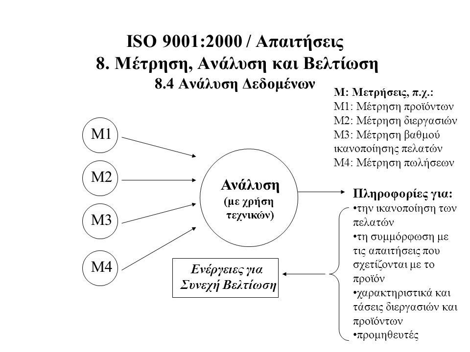 ISO 9001:2000 / Απαιτήσεις 8. Μέτρηση, Ανάλυση και Βελτίωση 8.4 Ανάλυση Δεδομένων Μ1 Μ2 Μ3 Μ4 Μ: Μετρήσεις, π.χ.: Μ1: Μέτρηση προϊόντων Μ2: Μέτρηση δι