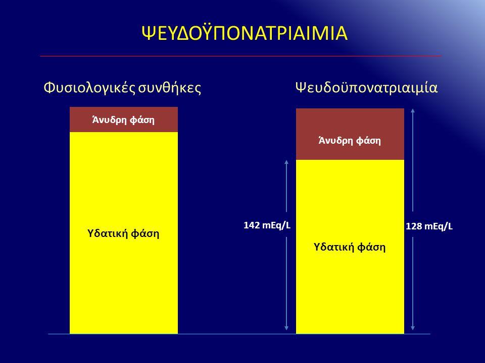 ΨΕΥΔΟΫΠΟΝΑΤΡΙΑΙΜΙΑ Ψευδοϋπονατριαιμία Άνυδρη φάση Υδατική φάση Φυσιολογικές συνθήκες Άνυδρη φάση Υδατική φάση 142 mEq/L 128 mEq/L