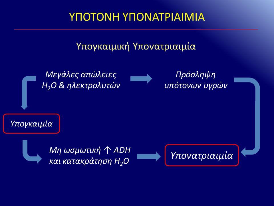 ΥΠΟΤΟΝΗ ΥΠΟΝΑΤΡΙΑΙΜΙΑ Μεγάλες απώλειες H 2 O & ηλεκτρολυτών Πρόσληψη υπότονων υγρών Μη ωσμωτική ↑ ADH και κατακράτηση H 2 O Υπογκαιμία Υπονατριαιμία Υ