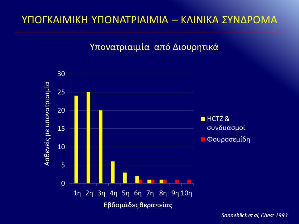 Υπονατριαιμία από Διουρητικά Εβδομάδες θεραπείας Ασθενείς με υπονατριαιμία Sonneblick et al, Chest 1993 ΥΠΟΓΚΑΙΜΙΚΗ ΥΠΟΝΑΤΡΙΑΙΜΙΑ – ΚΛΙΝΙΚΑ ΣΥΝΔΡΟΜΑ