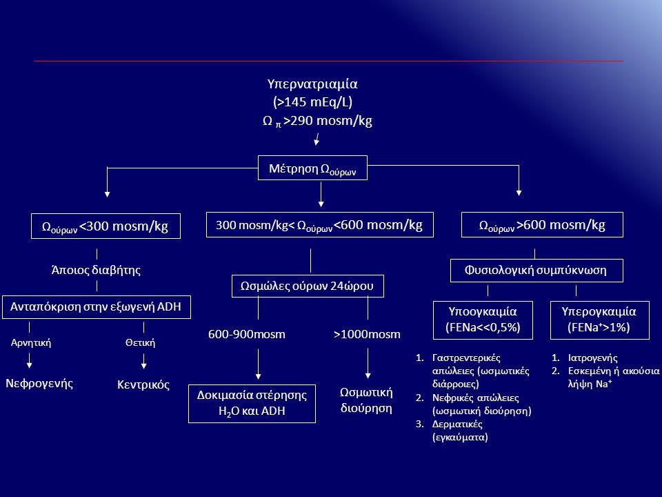 Υπερνατριαμία (>145 mEq/L) Ω π >290 mosm/kg Μέτρηση Ω ούρων Ω ούρων <300 mosm/kg 300 mosm/kg< Ω ούρων <600 mosm/kg 1.Ιατρογενής 2.Εσκεμένη ή ακούσια λ
