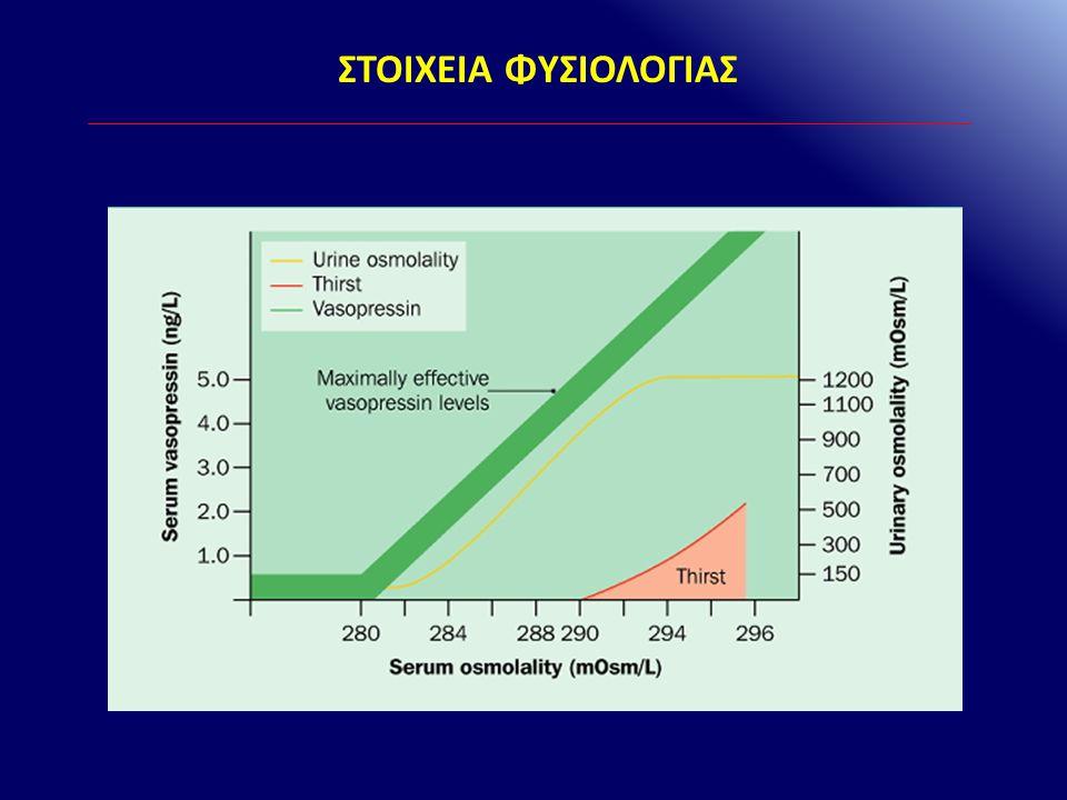 Υπερογκαιμία Υπογκαιμία Ωσμωτικότητα πλάσματος ADH πλάσματος Brenner & Rector's The Kidney, 9 th Ed
