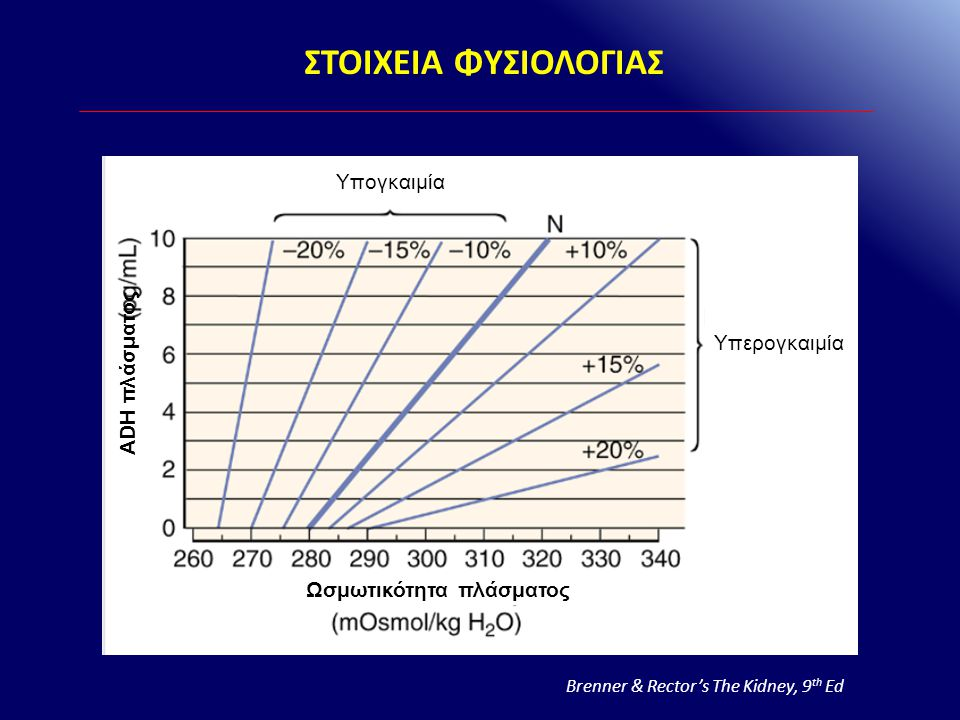 ΕΥΟΓΚΑΙΜΙΚΗ ΥΠΟΝΑΤΡΙΑΙΜΙΑ – ΚΛΙΝΙΚΑ ΣΥΝΔΡΟΜΑ ΕΥΟΓΚΑΙΜΙΚΗ ΥΠΟΝΑΤΡΙΑΙΜΙΑ Φυσιολογική νεφρική απέκκριση H 2 O (↓ADH, Ω ούρων < 100 mOsm/kg ) Διαταραχή νεφρικής απέκκρισης H 2 O (↑ADH, Ω ούρων > 100 mOsm/kg ) Πρωτοπαθής πολιδιψία Ποτομανία Επαναρρύθμιση ωσμωστάτη SIADH Μυξοίδημα Επινεφριδιακή ανεπάρκεια (ανεπάρκεια γλυκοκορτικοειδών) Υπονατριαιμία της άσκησης