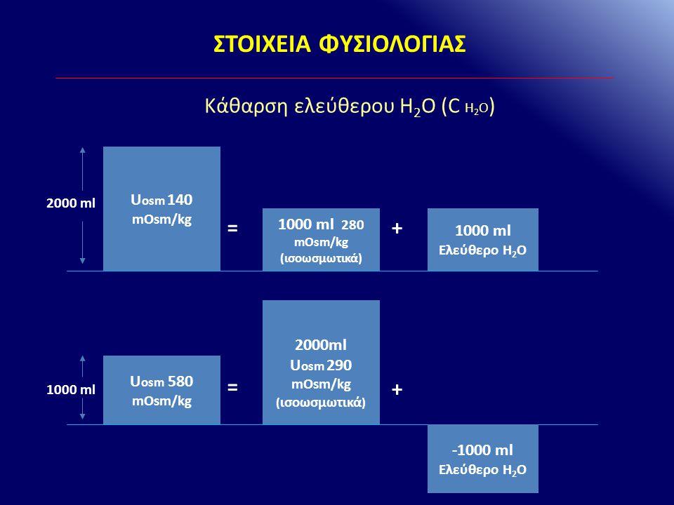 ΣΤΟΙΧΕΙΑ ΦΥΣΙΟΛΟΓΙΑΣ Κάθαρση ελεύθερου Η 2 Ο (C Η 2 Ο ) C osm CΗ2ΟCΗ2Ο V =+ V = C osm + C H 2 O C H 2 O = V - C osm C H 2 O = V - U osm x V P osm = V (1 - U osm P osm ) = V (1 - U Na + + U K + P Na + )