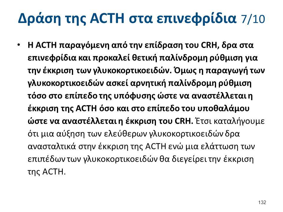 Δράση της ACTH στα επινεφρίδια 7/10 Η ACTH παραγόμενη από την επίδραση του CRH, δρα στα επινεφρίδια και προκαλεί θετική παλίνδρομη ρύθμιση για την έκκ