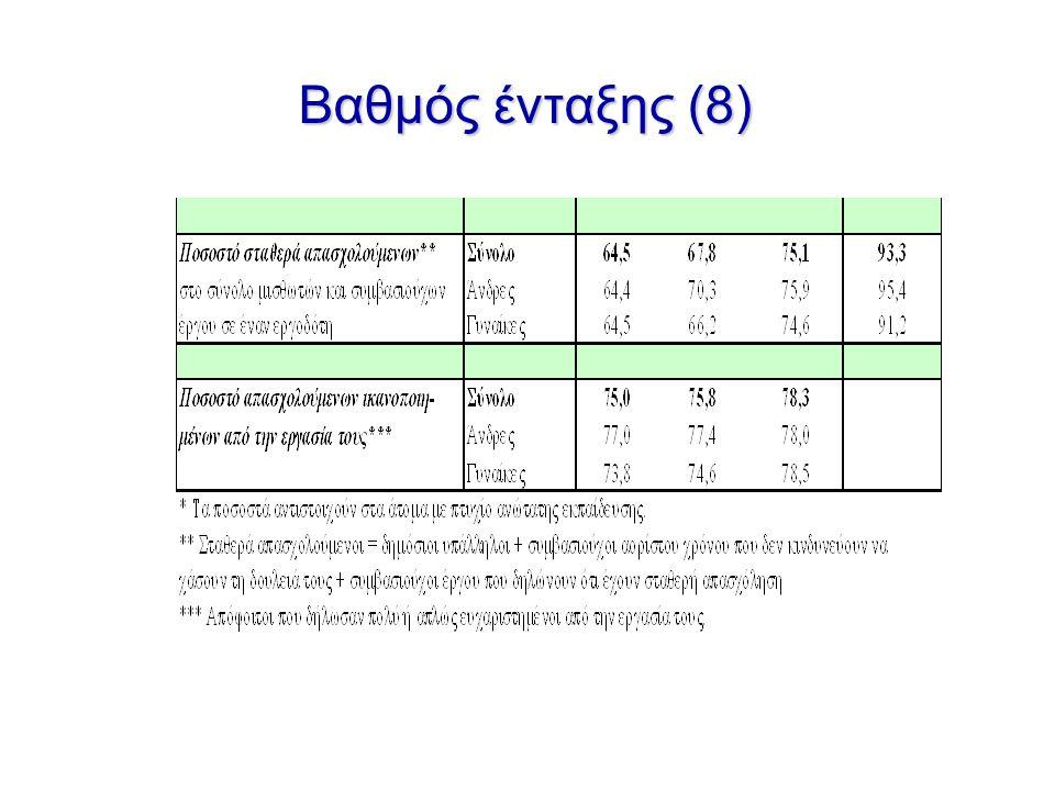 Βαθμός ένταξης (8)