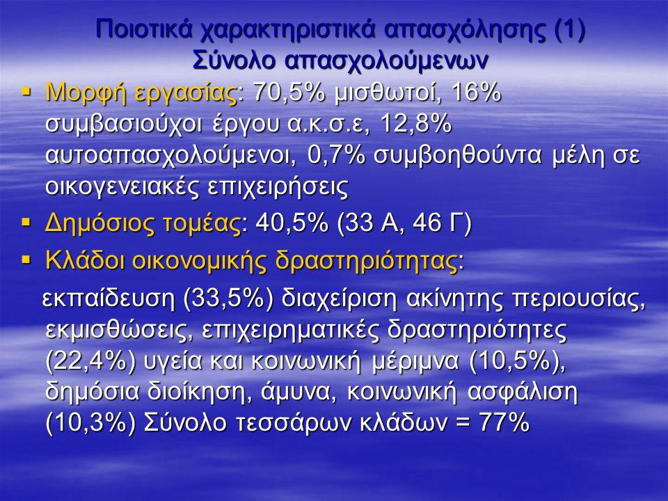 Ποιοτικά χαρακτηριστικά απασχόλησης (1) Σύνολο απασχολούμενων  Μορφή εργασίας: 70,5% μισθωτοί, 16% συμβασιούχοι έργου α.κ.σ.ε, 12,8% αυτοαπασχολούμενοι, 0,7% συμβοηθούντα μέλη σε οικογενειακές επιχειρήσεις  Δημόσιος τομέας: 40,5% (33 Α, 46 Γ)  Κλάδοι οικονομικής δραστηριότητας: εκπαίδευση (33,5%) διαχείριση ακίνητης περιουσίας, εκμισθώσεις, επιχειρηματικές δραστηριότητες (22,4%) υγεία και κοινωνική μέριμνα (10,5%), δημόσια διοίκηση, άμυνα, κοινωνική ασφάλιση (10,3%) Σύνολο τεσσάρων κλάδων = 77% εκπαίδευση (33,5%) διαχείριση ακίνητης περιουσίας, εκμισθώσεις, επιχειρηματικές δραστηριότητες (22,4%) υγεία και κοινωνική μέριμνα (10,5%), δημόσια διοίκηση, άμυνα, κοινωνική ασφάλιση (10,3%) Σύνολο τεσσάρων κλάδων = 77%