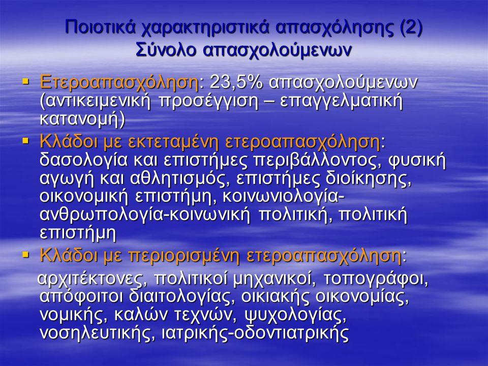 Ποιοτικά χαρακτηριστικά απασχόλησης (2) Σύνολο απασχολούμενων  Ετεροαπασχόληση: 23,5% απασχολούμενων (αντικειμενική προσέγγιση – επαγγελματική κατανομή)  Κλάδοι με εκτεταμένη ετεροαπασχόληση: δασολογία και επιστήμες περιβάλλοντος, φυσική αγωγή και αθλητισμός, επιστήμες διοίκησης, οικονομική επιστήμη, κοινωνιολογία- ανθρωπολογία-κοινωνική πολιτική, πολιτική επιστήμη  Κλάδοι με περιορισμένη ετεροαπασχόληση: αρχιτέκτονες, πολιτικοί μηχανικοί, τοπογράφοι, απόφοιτοι διαιτολογίας, οικιακής οικονομίας, νομικής, καλών τεχνών, ψυχολογίας, νοσηλευτικής, ιατρικής-οδοντιατρικής αρχιτέκτονες, πολιτικοί μηχανικοί, τοπογράφοι, απόφοιτοι διαιτολογίας, οικιακής οικονομίας, νομικής, καλών τεχνών, ψυχολογίας, νοσηλευτικής, ιατρικής-οδοντιατρικής