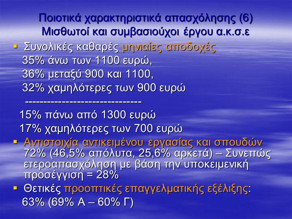 Ποιοτικά χαρακτηριστικά απασχόλησης (6) Μισθωτοί και συμβασιούχοι έργου α.κ.σ.ε  Συνολικές καθαρές μηνιαίες αποδοχές 35% άνω των 1100 ευρώ, 35% άνω των 1100 ευρώ, 36% μεταξύ 900 και 1100, 36% μεταξύ 900 και 1100, 32% χαμηλότερες των 900 ευρώ 32% χαμηλότερες των 900 ευρώ ------------------------------- ------------------------------- 15% πάνω από 1300 ευρώ 15% πάνω από 1300 ευρώ 17% χαμηλότερες των 700 ευρώ 17% χαμηλότερες των 700 ευρώ  Αντιστοιχία αντικειμένου εργασίας και σπουδών 72% (46,5% απόλυτα, 25,6% αρκετά) – Συνεπώς ετεροαπασχόληση με βάση την υποκειμενική προσέγγιση = 28%  Θετικές προοπτικές επαγγελματικής εξέλιξης: 63% (69% Α – 60% Γ) 63% (69% Α – 60% Γ)