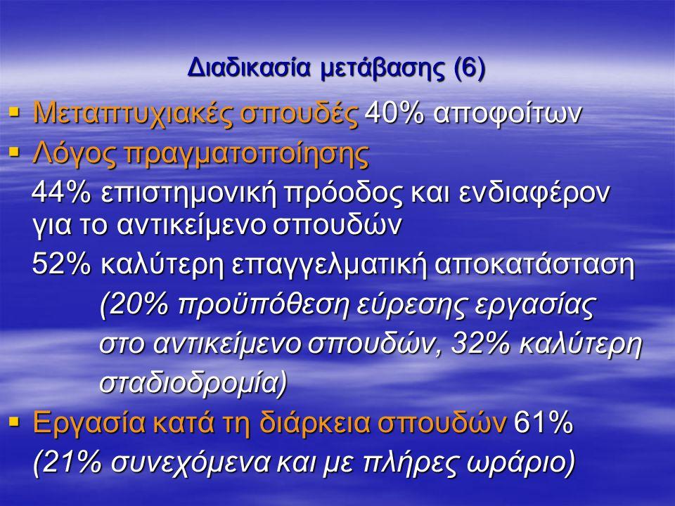 Διαδικασία μετάβασης (6)  Μεταπτυχιακές σπουδές 40% αποφοίτων  Λόγος πραγματοποίησης 44% επιστημονική πρόοδος και ενδιαφέρον για το αντικείμενο σπουδών 44% επιστημονική πρόοδος και ενδιαφέρον για το αντικείμενο σπουδών 52% καλύτερη επαγγελματική αποκατάσταση 52% καλύτερη επαγγελματική αποκατάσταση (20% προϋπόθεση εύρεσης εργασίας (20% προϋπόθεση εύρεσης εργασίας στο αντικείμενο σπουδών, 32% καλύτερη στο αντικείμενο σπουδών, 32% καλύτερη σταδιοδρομία) σταδιοδρομία)  Εργασία κατά τη διάρκεια σπουδών 61% (21% συνεχόμενα και με πλήρες ωράριο) (21% συνεχόμενα και με πλήρες ωράριο)