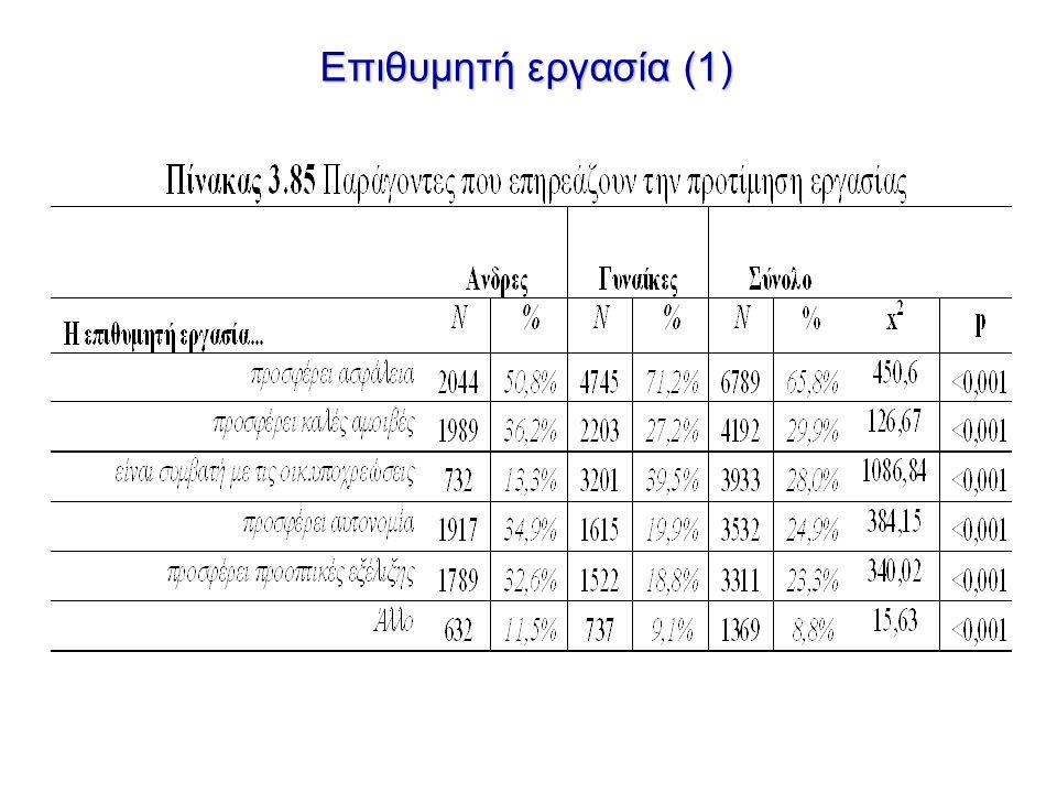 Επιθυμητή εργασία (1)