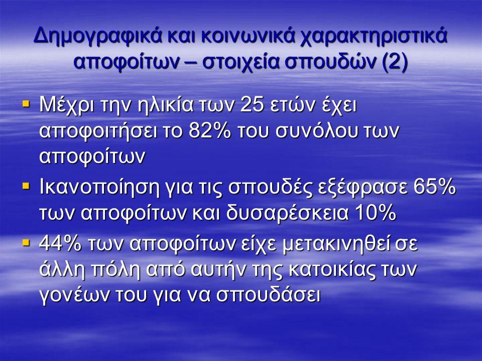 Σύγκριση μεταπτυχιακών – απλών πτυχιούχων (1) Οι μεταπτυχιακοί έχουν -Πολύ χαμηλότερο ποσοστό απασχόλησης (7 μονάδες) και ποσοστό συμμετοχής στο ΕΔ -Ελαφρά χαμηλότερο ποσοστό ανεργίας -Ίδιο ποσοστό απασχόλησης σταθερά απασχολούμενων αλλά πολύ χαμηλότερο ποσοστό δημοσίων υπαλλήλων -Χαμηλότερο ποσοστό αυτοαπασχολούμενων -Ελαφρά υψηλότερα ποσοστά πλήρους απασχόλησης