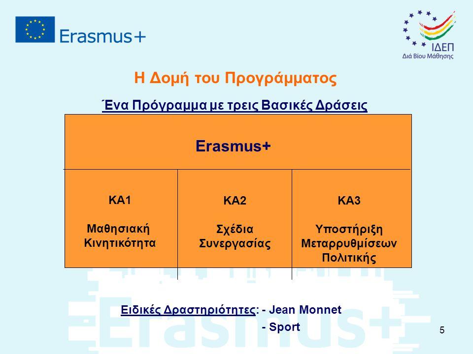 Η Δομή του Προγράμματος Ένα Πρόγραμμα με τρεις Βασικές Δράσεις Ειδικές Δραστηριότητες: - Jean Monnet - Sport KA1 Μαθησιακή Κινητικότητα KA3 Υποστήριξη