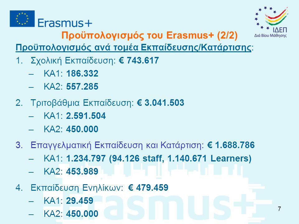 Προϋπολογισμός του Erasmus+ (2/2) Προϋπολογισμός ανά τομέα Εκπαίδευσης/Κατάρτισης: 1.Σχολική Εκπαίδευση: € 743.617 –ΚΑ1: 186.332 –ΚΑ2: 557.285 2.Τριτο