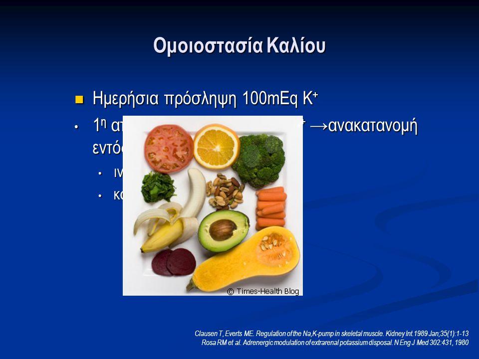 Ομοιοστασία Καλίου Ημερήσια πρόσληψη 100mEq Κ + Ημερήσια πρόσληψη 100mEq Κ + 1 η απάντηση στο φορτίο του Κ + →ανακατανομή εντός του κυττάρου 1 η απάντηση στο φορτίο του Κ + →ανακατανομή εντός του κυττάρου ινσουλίνη ινσουλίνη κατεχολαμίνες κατεχολαμίνες Clausen T, Everts ME.