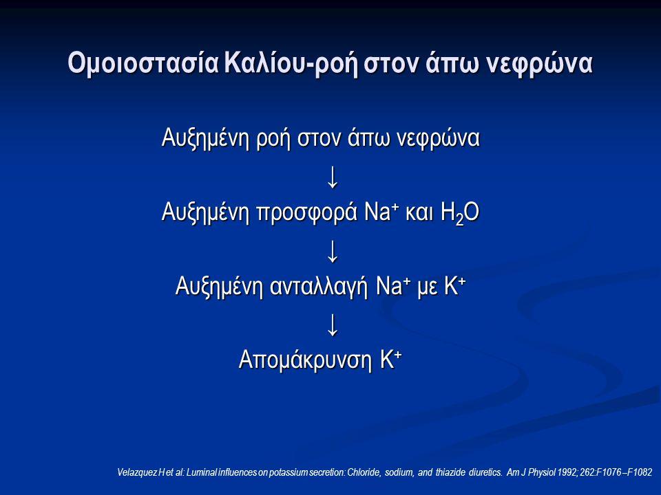 Ομοιοστασία Καλίου-ροή στον άπω νεφρώνα Αυξημένη ροή στον άπω νεφρώνα ↓ Αυξημένη προσφορά Na + και Η 2 Ο ↓ Αυξημένη ανταλλαγή Na + με Κ + ↓ Απομάκρυνση Κ + Velazquez H et al: Luminal influences on potassium secretion: Chloride, sodium, and thiazide diuretics.