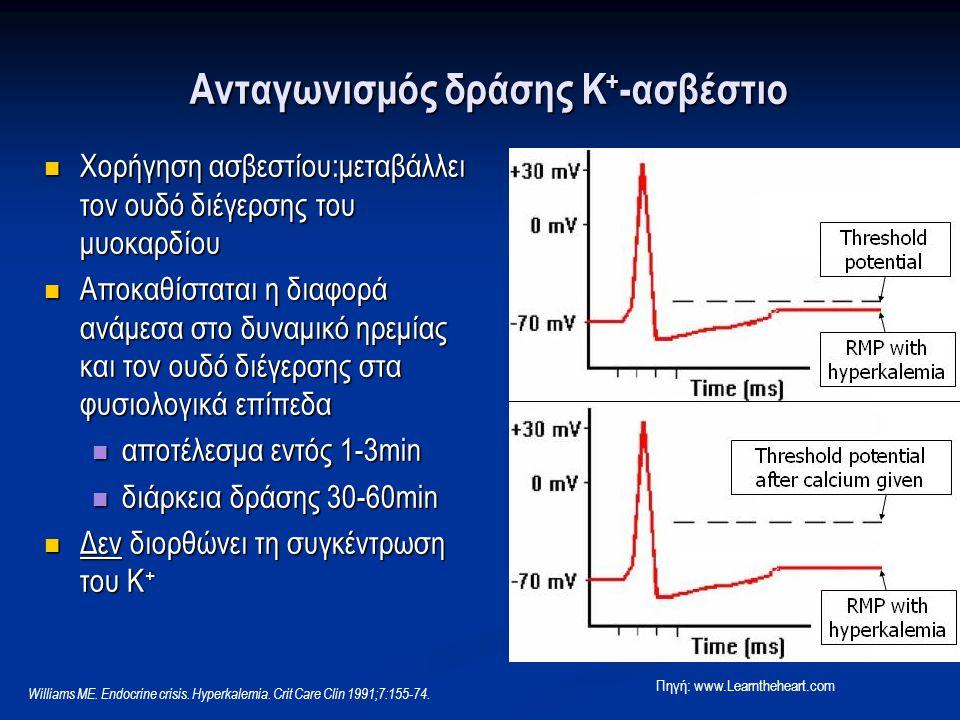 Ανταγωνισμός δράσης Κ + -ασβέστιο Χορήγηση ασβεστίου:μεταβάλλει τον ουδό διέγερσης του μυοκαρδίου Χορήγηση ασβεστίου:μεταβάλλει τον ουδό διέγερσης του μυοκαρδίου Αποκαθίσταται η διαφορά ανάμεσα στο δυναμικό ηρεμίας και τον ουδό διέγερσης στα φυσιολογικά επίπεδα Αποκαθίσταται η διαφορά ανάμεσα στο δυναμικό ηρεμίας και τον ουδό διέγερσης στα φυσιολογικά επίπεδα αποτέλεσμα εντός 1-3min αποτέλεσμα εντός 1-3min διάρκεια δράσης 30-60min διάρκεια δράσης 30-60min Δεν διορθώνει τη συγκέντρωση του Κ + Δεν διορθώνει τη συγκέντρωση του Κ + Πηγή: www.Learntheheart.com Williams ME.