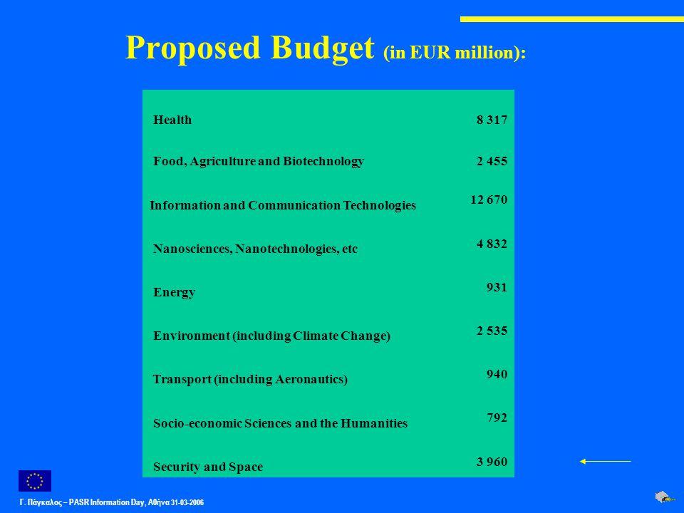 Γ. Πάγκαλος – PASR Ιnformation Day, Αθήνα 31-03-2006 Proposed Budget (in EUR million): Health8 317 Food, Agriculture and Biotechnology2 455 Informatio