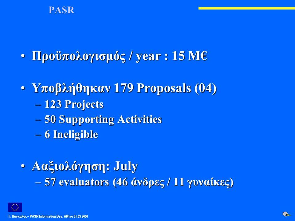 Γ. Πάγκαλος – PASR Ιnformation Day, Αθήνα 31-03-2006 PASR Προϋπολογισμός / year : 15 M€Προϋπολογισμός / year : 15 M€ Υποβλήθηκαν 179 Proposals (04)Υπο