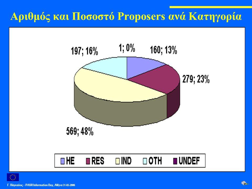 Γ. Πάγκαλος – PASR Ιnformation Day, Αθήνα 31-03-2006 Αριθμός και Ποσοστό Proposers ανά Κατηγορία