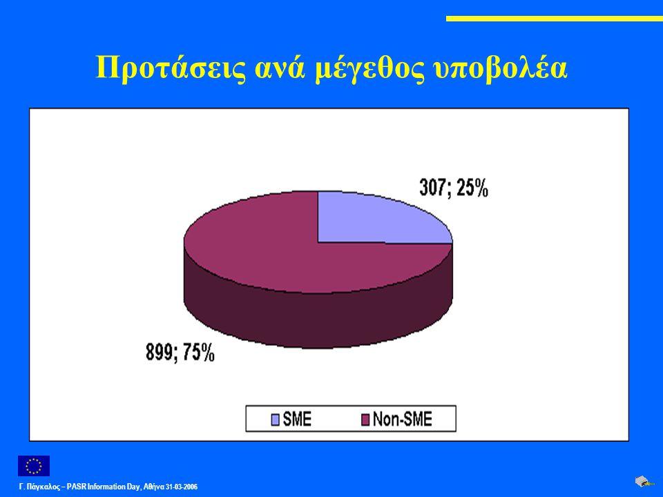 Γ. Πάγκαλος – PASR Ιnformation Day, Αθήνα 31-03-2006 Προτάσεις ανά μέγεθος υποβολέα