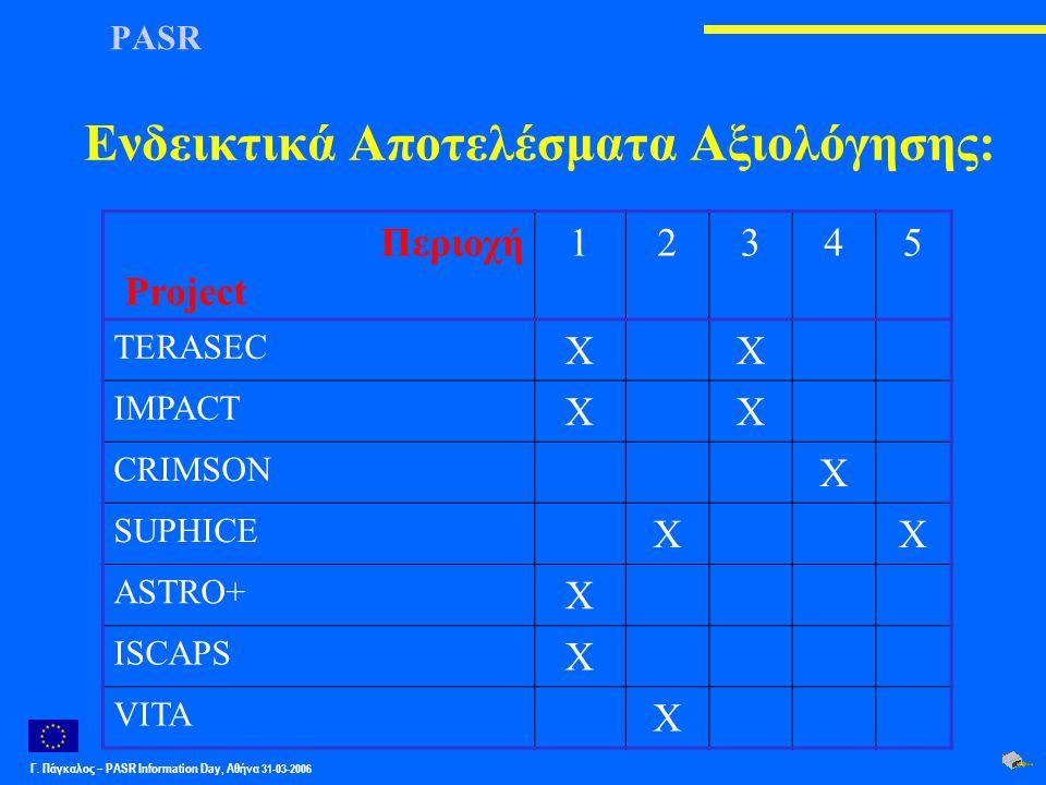Γ. Πάγκαλος – PASR Ιnformation Day, Αθήνα 31-03-2006 PASR Ενδεικτικά Αποτελέσματα Αξιολόγησης: Περιοχή Project. 12345 TERASEC XX IMPACT XX CRIMSON X S