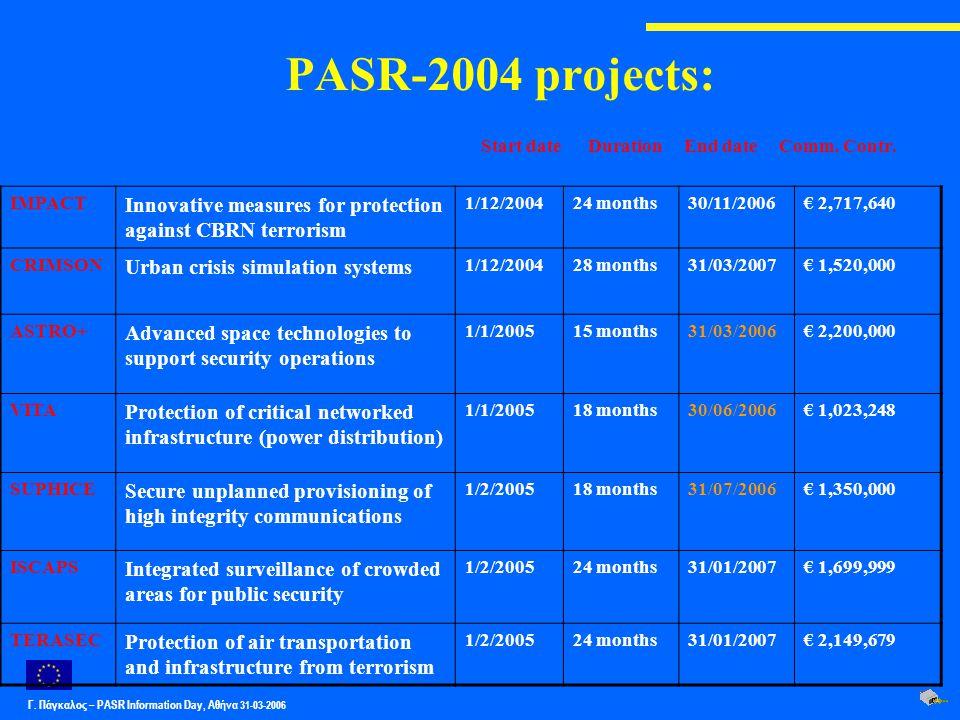 Γ. Πάγκαλος – PASR Ιnformation Day, Αθήνα 31-03-2006 PASR-2004 projects: IMPACT Innovative measures for protection against CBRN terrorism 1/12/200424