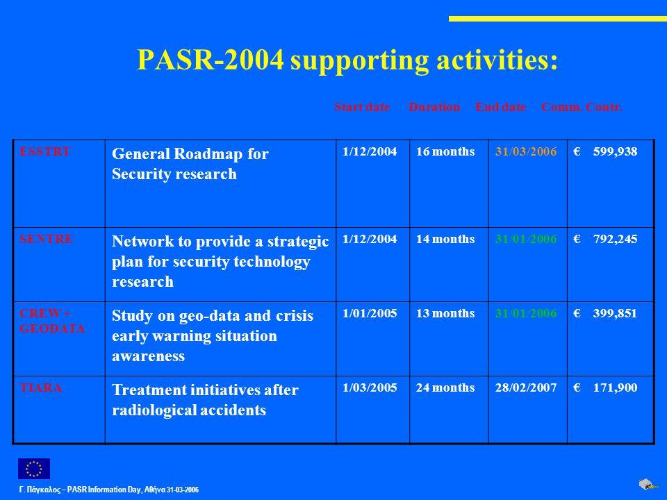Γ. Πάγκαλος – PASR Ιnformation Day, Αθήνα 31-03-2006 PASR-2004 supporting activities: ESSTRT General Roadmap for Security research 1/12/200416 months3