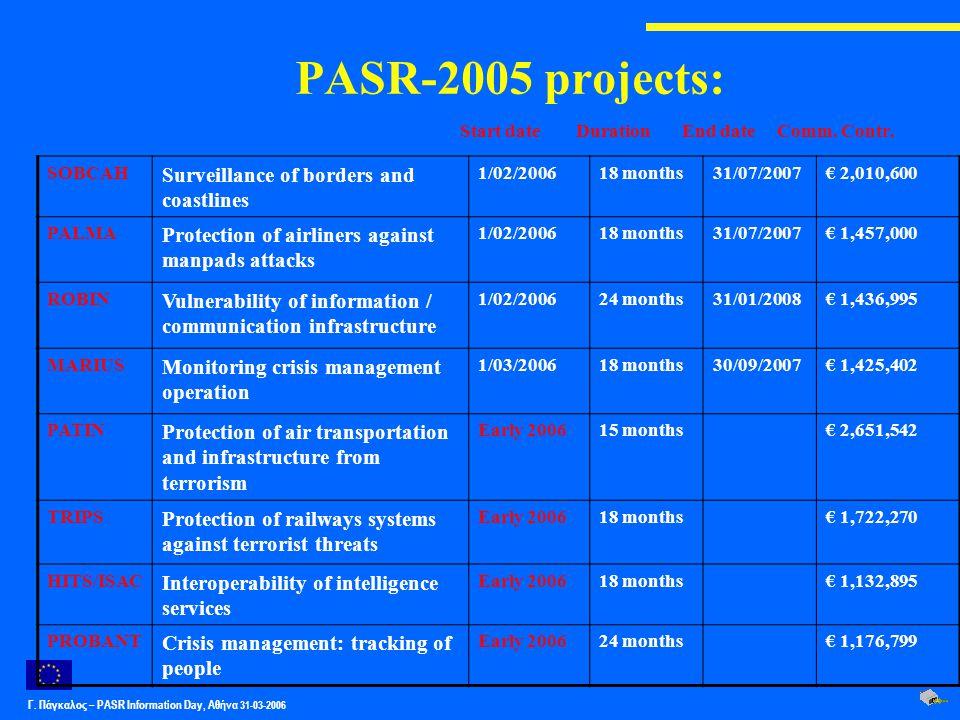 Γ. Πάγκαλος – PASR Ιnformation Day, Αθήνα 31-03-2006 PASR-2005 projects: SOBCAH Surveillance of borders and coastlines 1/02/200618 months31/07/2007€ 2