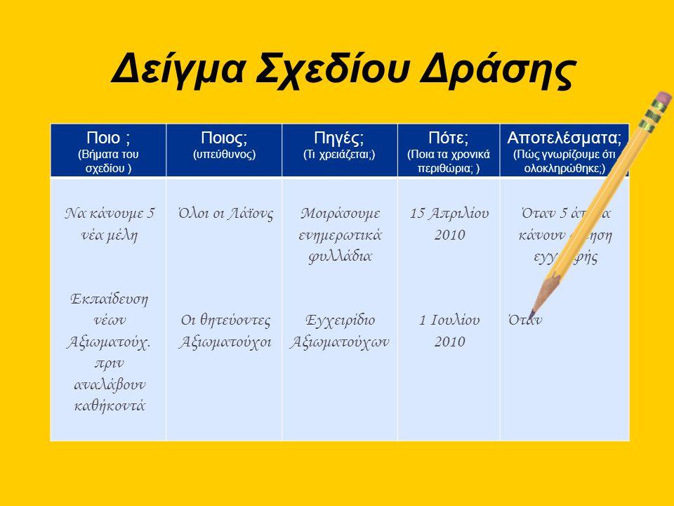 Δείγμα Σχεδίου Δράσης Ποιο ; (Βήματα του σχεδίου ) Ποιος; (υπεύθυνος) Πηγές; (Τι χρειάζεται;) Πότε; (Ποια τα χρονικά περιθώρια; ) Αποτελέσματα; (Πώς γνωρίζουμε ότι ολοκληρώθηκε;) Να κάνουμε 5 νέα μέλη Εκπαίδευση νέων Αξιωματούχ.