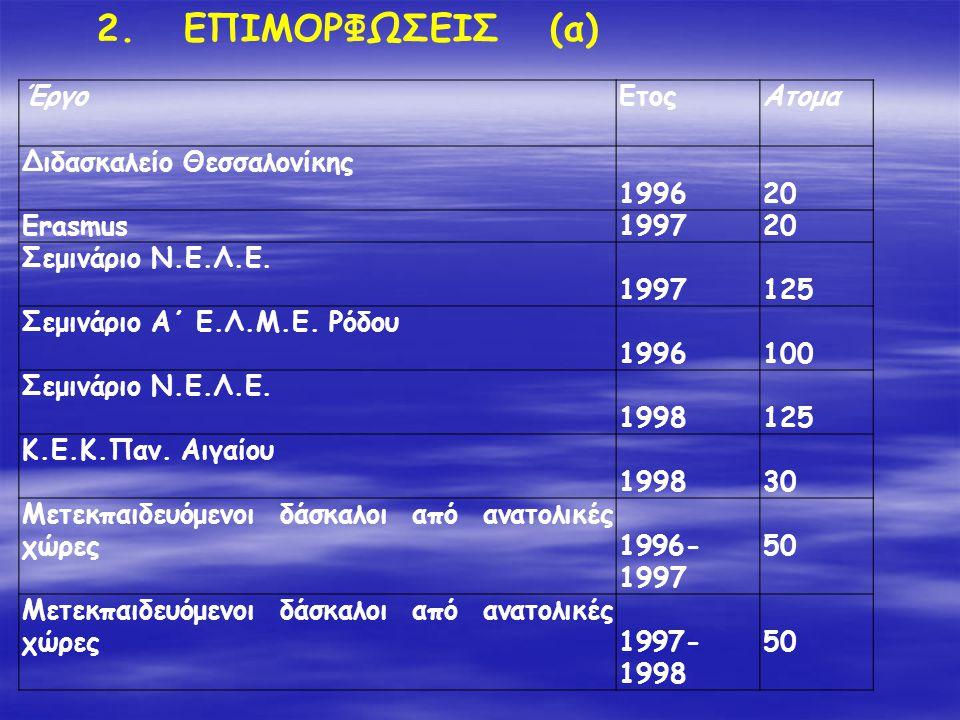 ΈργοΕτοςΑτομα Διδασκαλείο Θεσσαλονίκης 199620 Erasmus199720 Σεμινάριο Ν.Ε.Λ.Ε. 1997125 Σεμινάριο Α΄ Ε.Λ.Μ.Ε. Ρόδου 1996100 Σεμινάριο Ν.Ε.Λ.Ε. 1998125