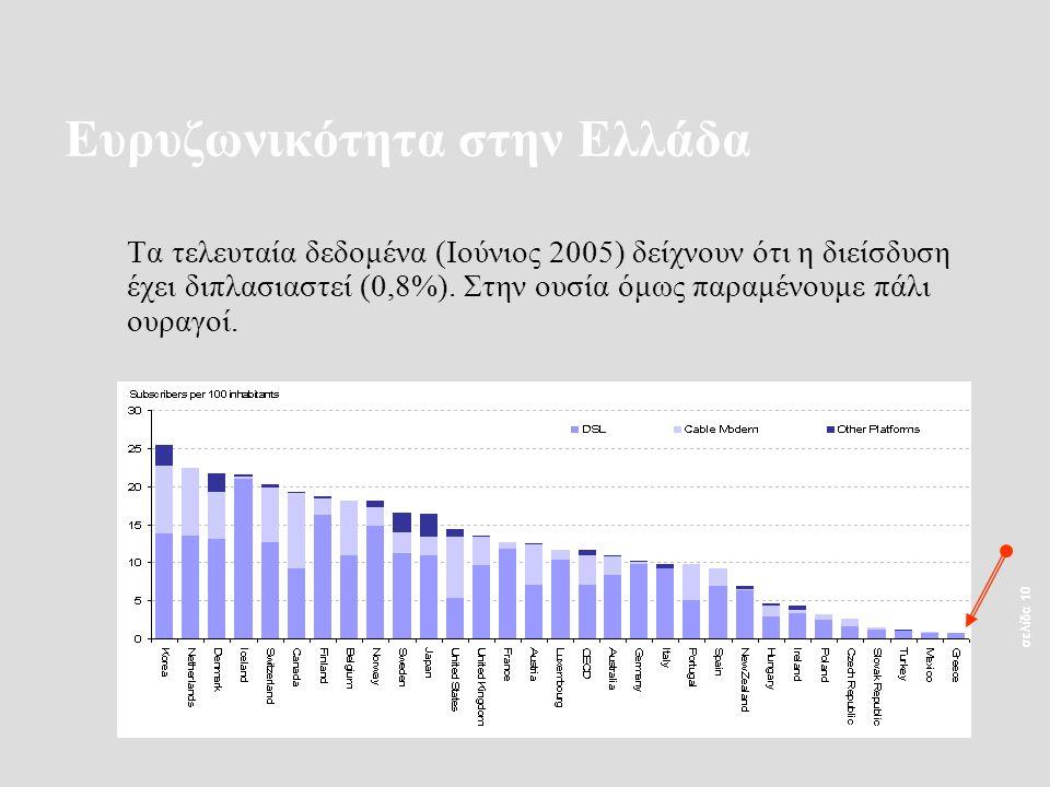 σελίδα 10 Ευρυζωνικότητα στην Ελλάδα Τα τελευταία δεδομένα (Ιούνιος 2005) δείχνουν ότι η διείσδυση έχει διπλασιαστεί (0,8%).