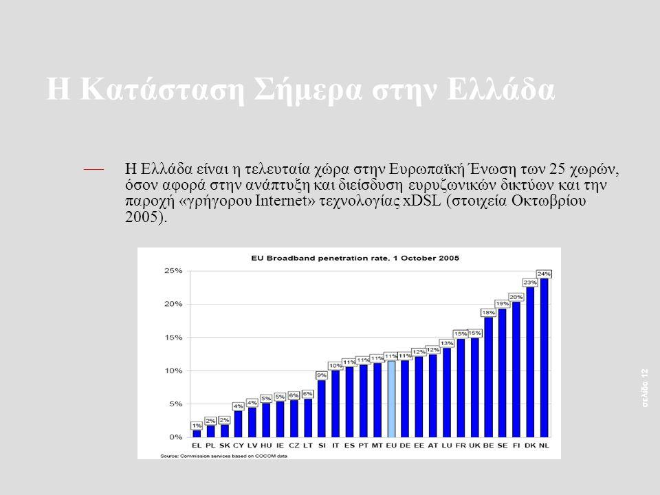 σελίδα 12 Η Κατάσταση Σήμερα στην Ελλάδα — Η Ελλάδα είναι η τελευταία χώρα στην Ευρωπαϊκή Ένωση των 25 χωρών, όσον αφορά στην ανάπτυξη και διείσδυση ευρυζωνικών δικτύων και την παροχή «γρήγορου Internet» τεχνολογίας xDSL (στοιχεία Οκτωβρίου 2005).