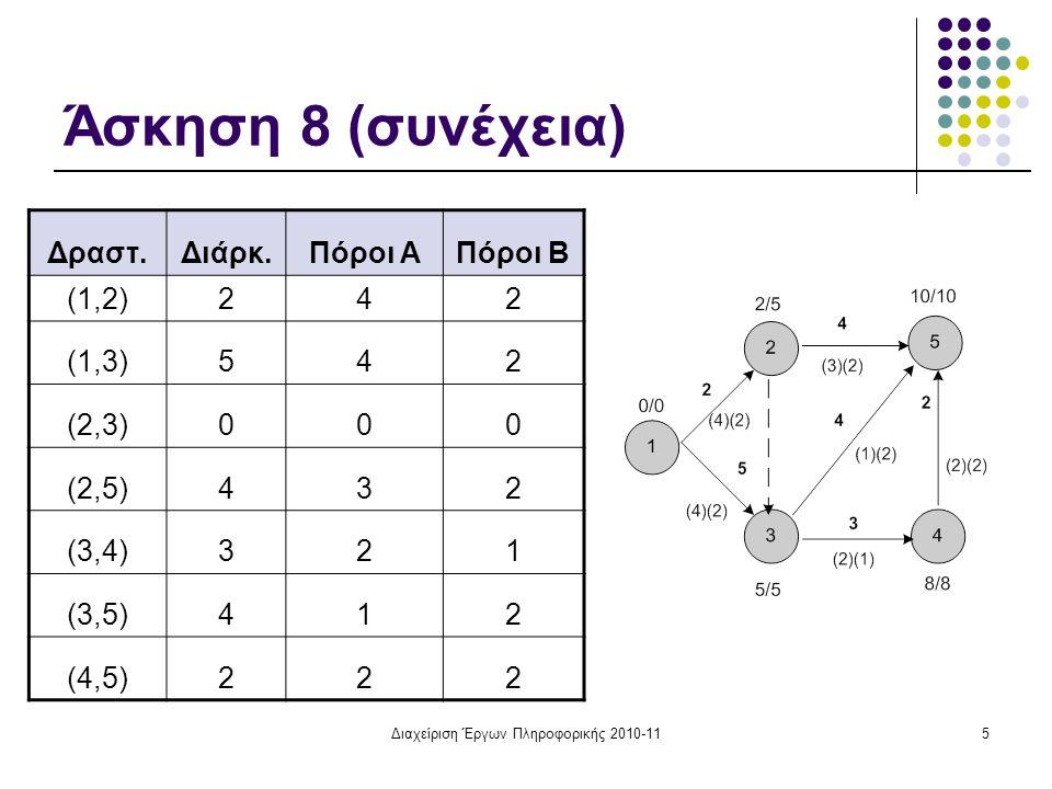 Διαχείριση Έργων Πληροφορικής 2010-116 Ημερολόγιο Ενωρίτερων Χρόνων Μήνες Δραστ.
