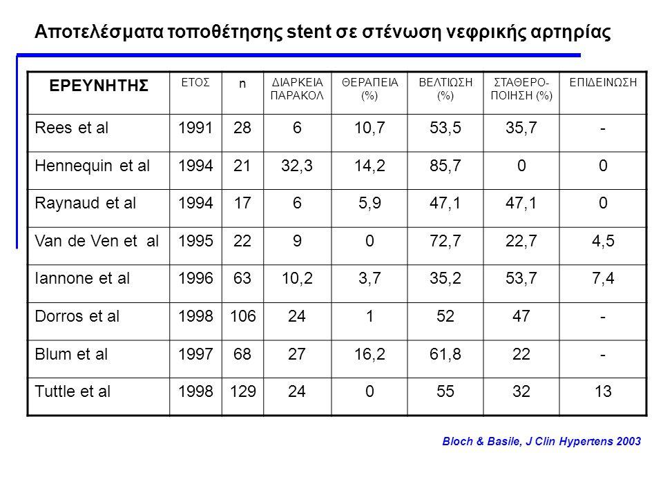 ΕΡΕΥΝΗΤΗΣ ΕΤΟΣ n ΔΙΑΡΚΕΙΑ ΠΑΡΑΚΟΛ ΘΕΡΑΠΕΙΑ (%) ΒΕΛΤΙΩΣΗ (%) ΣΤΑΘΕΡΟ- ΠΟΙΗΣΗ (%) ΕΠΙΔΕΙΝΩΣΗ Rees et al199128610,753,535,7- Hennequin et al19942132,314,