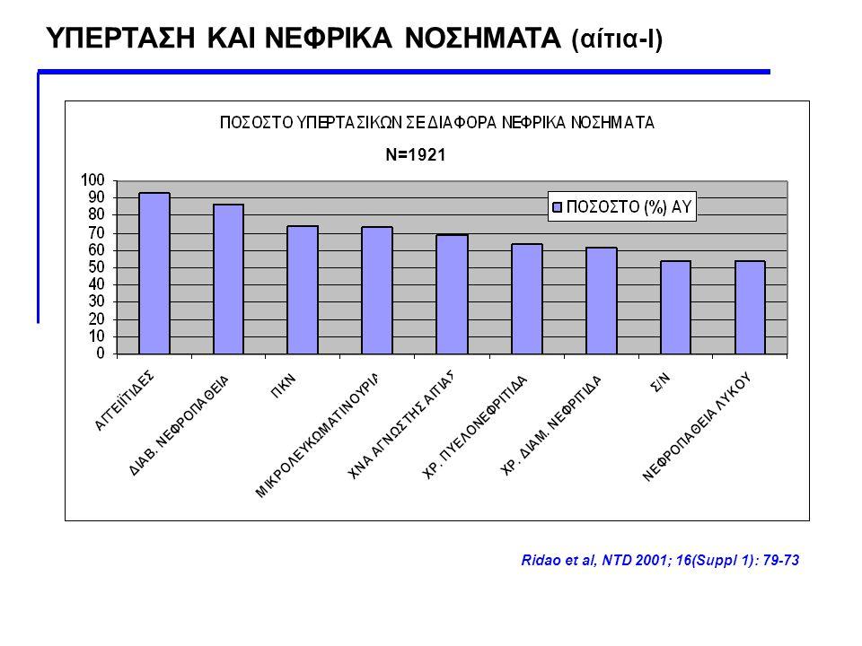 ΥΠΕΡΤΑΣΗ ΚΑΙ ΝΕΦΡΙΚΑ ΝΟΣΗΜΑΤΑ (αίτια-Ι) Ridao et al, NTD 2001; 16(Suppl 1): 79-73 N=1921