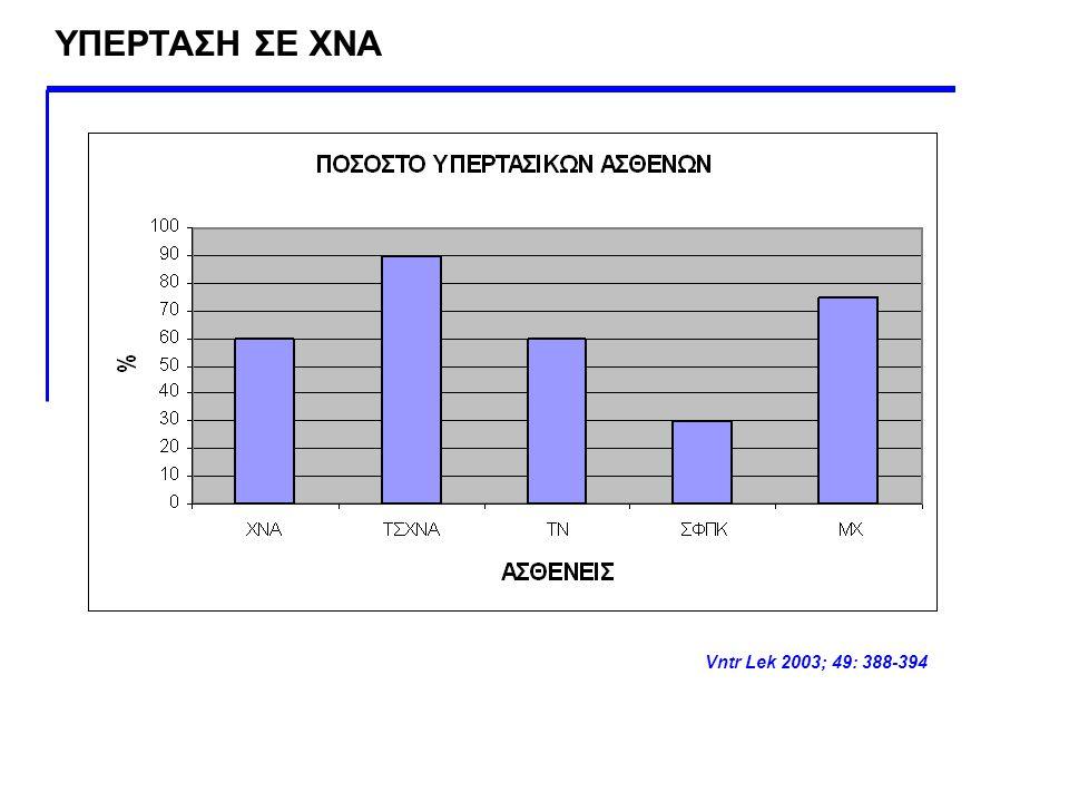 ΥΠΕΡΤΑΣΗ ΣΕ ΧΝΑ Vntr Lek 2003; 49: 388-394