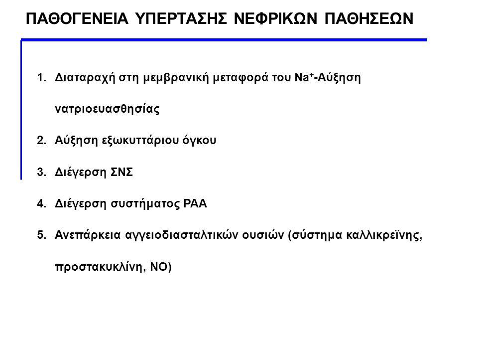 ΠΑΘΟΓΕΝΕΙΑ ΥΠΕΡΤΑΣΗΣ ΝΕΦΡΙΚΩΝ ΠΑΘΗΣΕΩΝ 1.Διαταραχή στη μεμβρανική μεταφορά του Na + -Αύξηση νατριοευασθησίας 2.Αύξηση εξωκυττάριου όγκου 3.Διέγερση ΣΝ