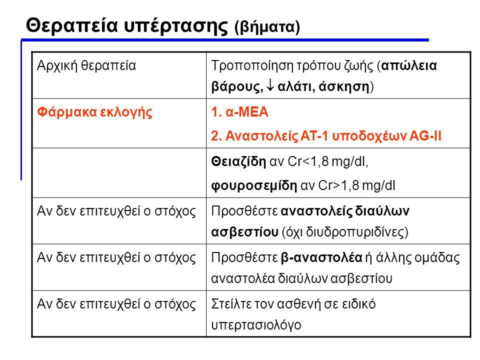 Αρχική θεραπεία Τροποποίηση τρόπου ζωής (απώλεια βάρους,  αλάτι, άσκηση) Φάρμακα εκλογής 1. α-ΜΕΑ 2. Αναστολείς ΑΤ-1 υποδοχέων AG-II Θειαζίδη αν Cr<1