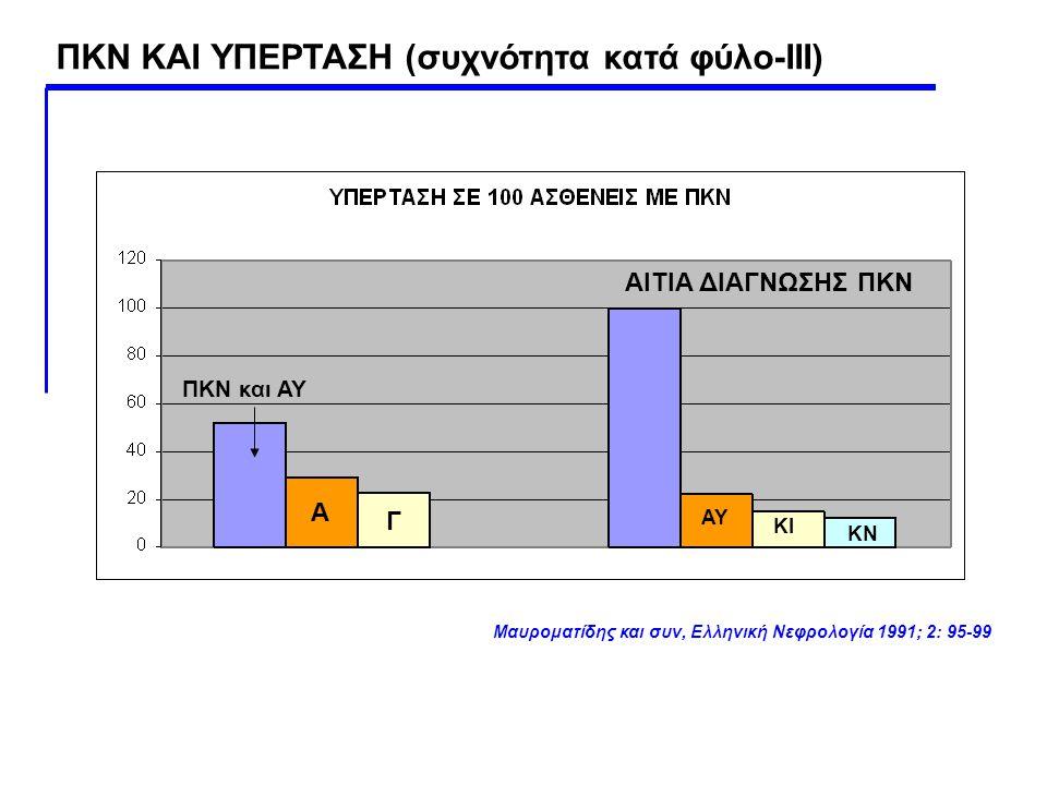 ΠΚΝ και ΑΥ Α Γ ΑΙΤΙΑ ΔΙΑΓΝΩΣΗΣ ΠΚΝ ΑΥ ΚΙ ΚΝ Μαυροματίδης και συν, Ελληνική Νεφρολογία 1991; 2: 95-99 ΠΚΝ ΚΑΙ ΥΠΕΡΤΑΣΗ (συχνότητα κατά φύλο-ΙΙΙ)
