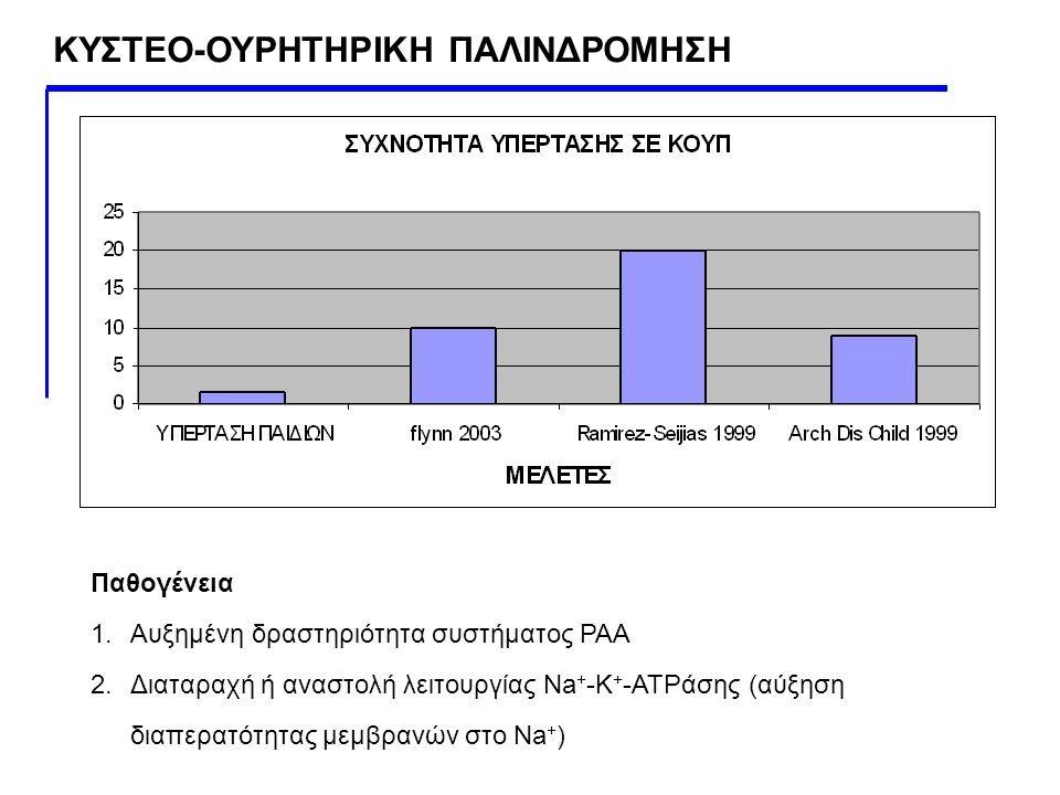 ΚΥΣΤΕΟ-ΟΥΡΗΤΗΡΙΚΗ ΠΑΛΙΝΔΡΟΜΗΣΗ Παθογένεια 1.Αυξημένη δραστηριότητα συστήματος ΡΑΑ 2.Διαταραχή ή αναστολή λειτουργίας Na + -K + -ATPάσης (αύξηση διαπερ