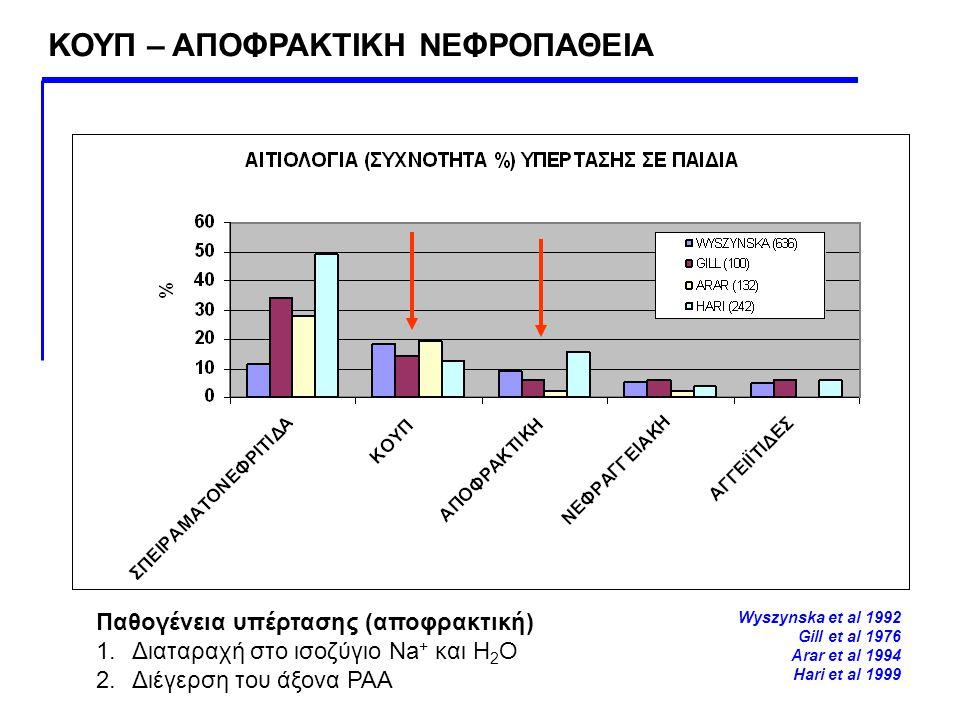 Wyszynska et al 1992 Gill et al 1976 Arar et al 1994 Hari et al 1999 Παθογένεια υπέρτασης (αποφρακτική) 1.Διαταραχή στο ισοζύγιο Na + και Η 2 Ο 2.Διέγ