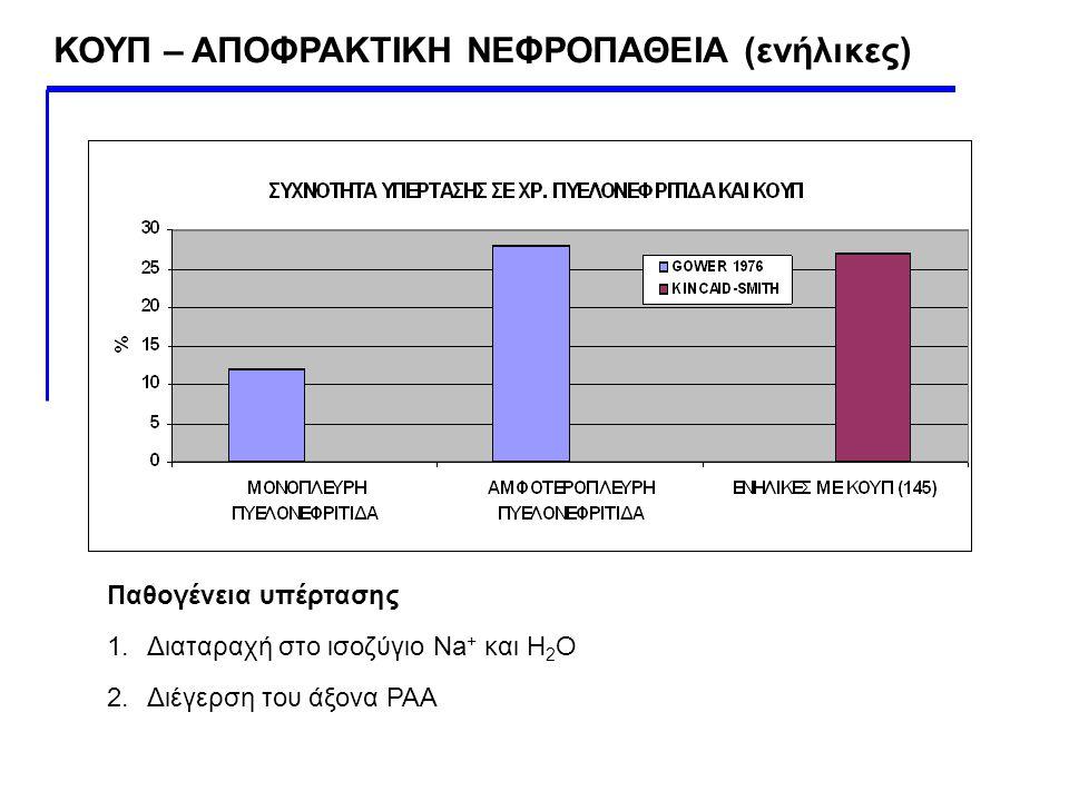 Παθογένεια υπέρτασης 1.Διαταραχή στο ισοζύγιο Na + και Η 2 Ο 2.Διέγερση του άξονα ΡΑΑ ΚΟΥΠ – ΑΠΟΦΡΑΚΤΙΚΗ ΝΕΦΡΟΠΑΘΕΙΑ (ενήλικες)