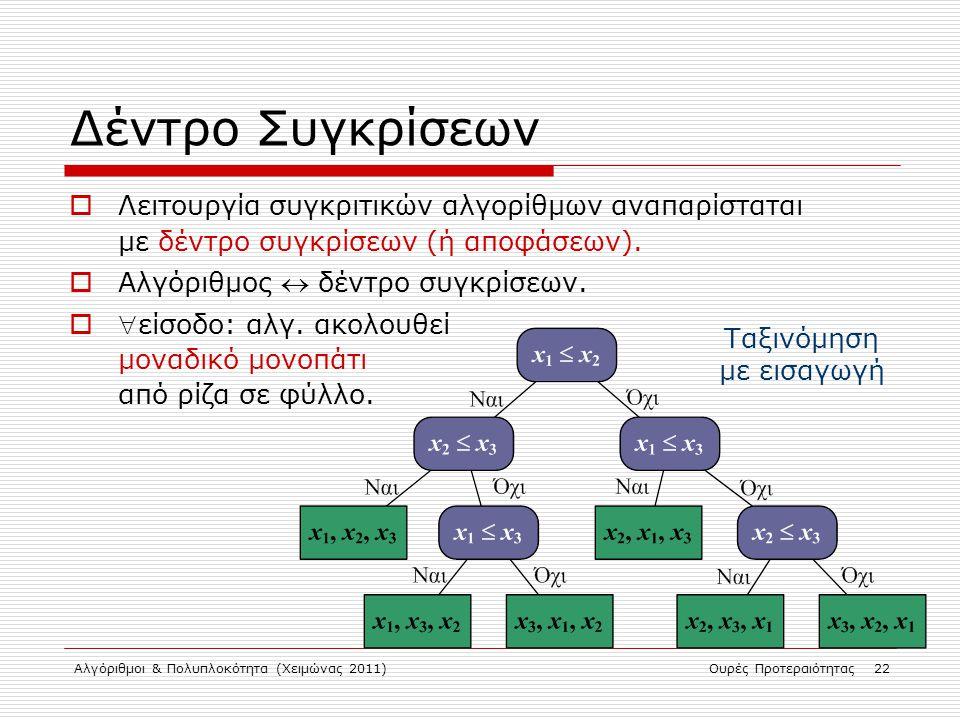 Αλγόριθμοι & Πολυπλοκότητα (Χειμώνας 2011)Ουρές Προτεραιότητας 22 Δέντρο Συγκρίσεων  Λειτουργία συγκριτικών αλγορίθμων αναπαρίσταται με δέντρο συγκρί