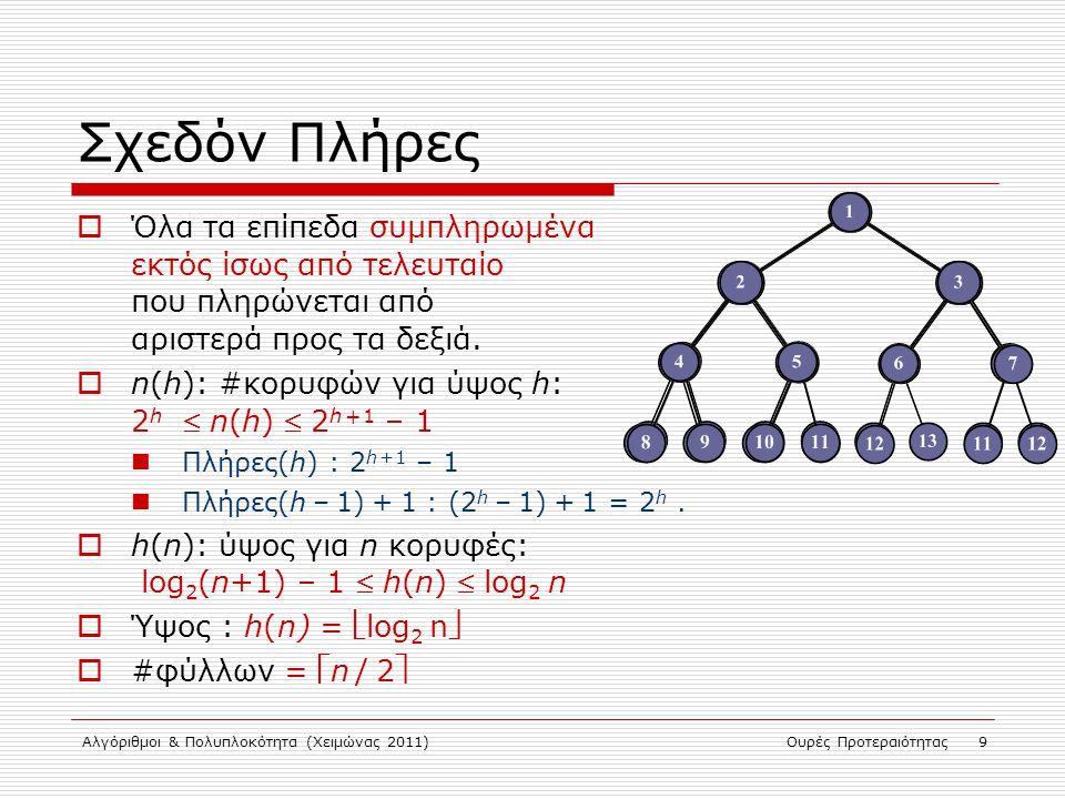 Αλγόριθμοι & Πολυπλοκότητα (Χειμώνας 2011)Ουρές Προτεραιότητας 9 Σχεδόν Πλήρες  Όλα τα επίπεδα συμπληρωμένα εκτός ίσως από τελευταίο που πληρώνεται α