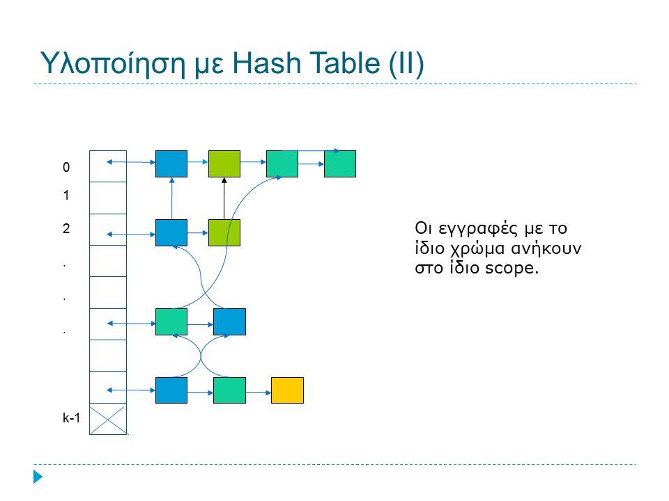 Υλοποίηση με Hash Table (ΙΙ) Οι εγγραφές με το ίδιο χρώμα ανήκουν στο ίδιο scope. 0 1 2... k-1