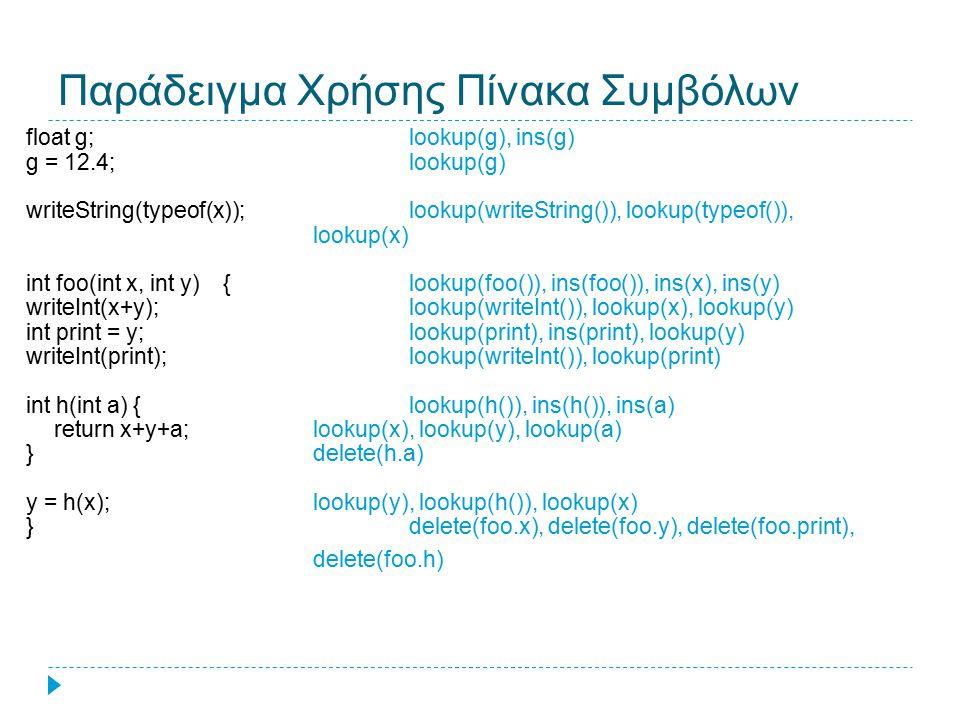Υλοποίηση με Συνδεδεμένες Λίστες  Η απλούστερη και λιγότερο αποδοτική υλοποίηση  Τα νέα ονόματα εισάγονται στη λίστα σύμφωνα με την σειρά εμφάνισης στο πρόγραμμα  Η αναζήτηση απαιτεί να διατρέξουμε όλη την λίστα  Σε ένα πίνακα συμβόλων με n ονόματα  κόστος εισαγωγής/αναζήτησης O(n) b z c a x αρχη y