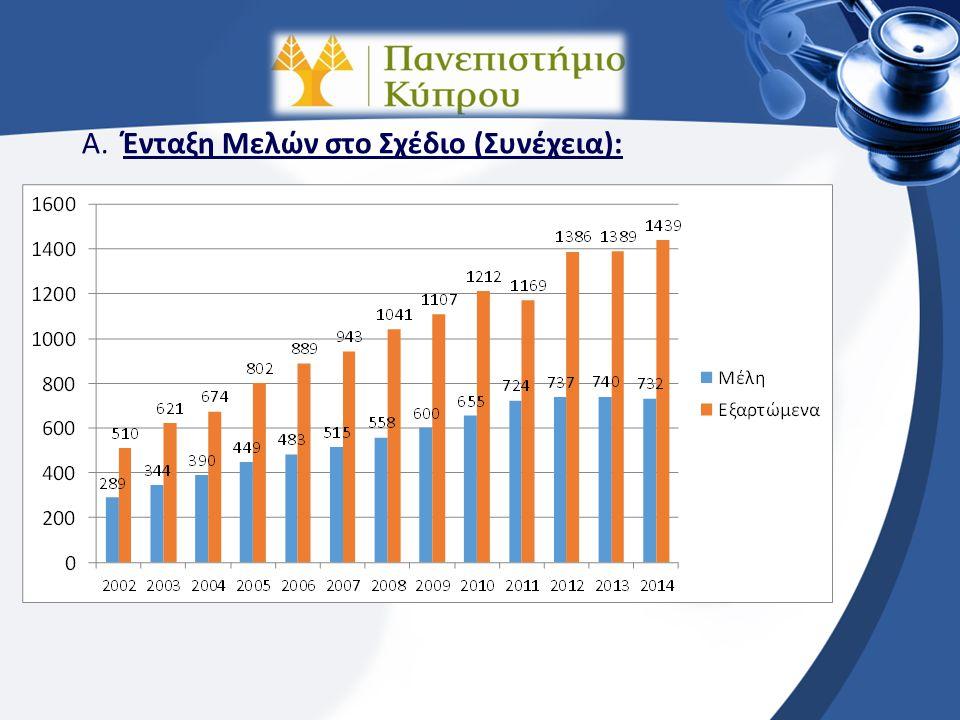 Α. Ένταξη Μελών στο Σχέδιο: Από την έναρξη του Σχεδίου 01/09/2002 μέχρι 31/08/2014 είχαμε τις ακόλουθες Εντάξεις στο Σχέδιο: Έτος200220032004200520062